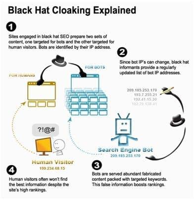 Black Hat Cloaking